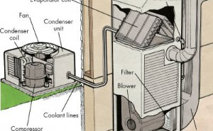 Air Conditioning Repair Service Centers
