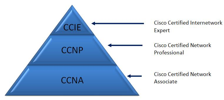 Earn a CCIE Data Center Certification with Cisco